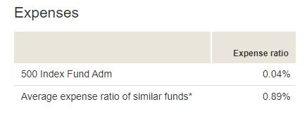 Active vs Passive Investing: Expense Ratio Chart