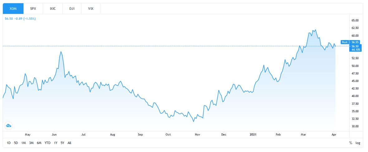 Active vs Passive Investing: Exxon Stock Price Chart