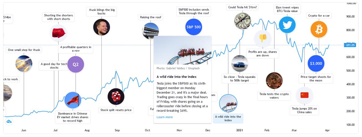 Active vs Passive Investing: History of Tesla