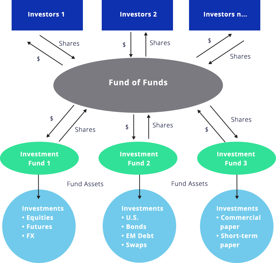 Funds of Funds Structure Graph
