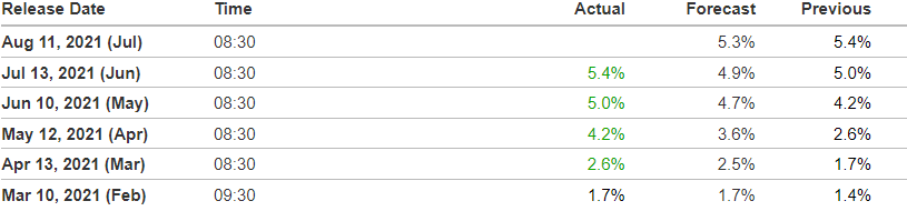 Private Creidt: ICE BofA US High Yield Index Option-Adjusted Spread