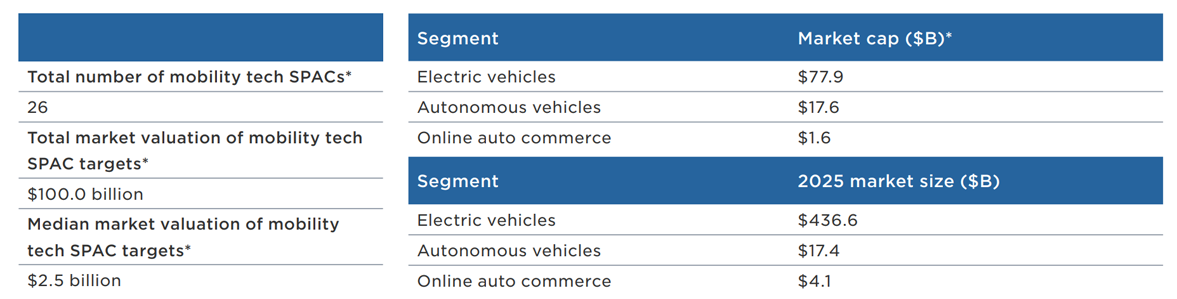 EV SPAC Industry Snapshot Chart