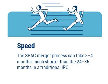 SPAC Market Benefits: Speed