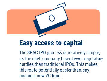 SPAC Market: Easy Access To Capital