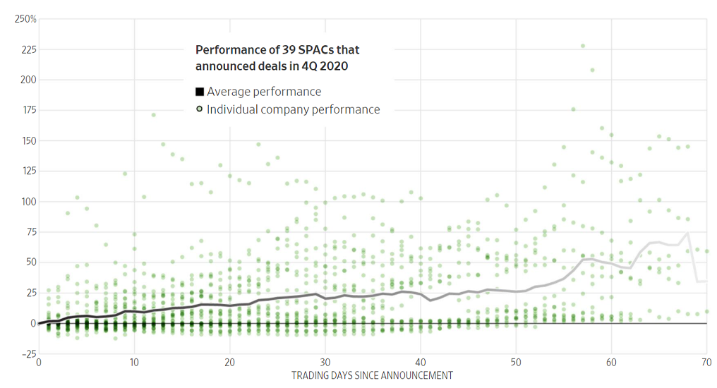 Performance Of the SPAC Market For 4Q 2020