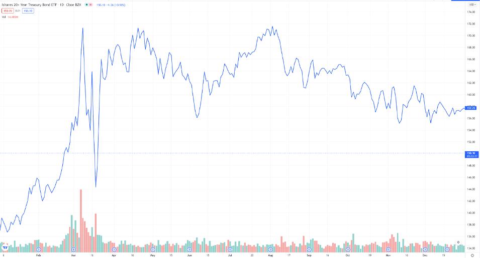 Bitcoin and Reserve Currencies: Ishares 20 Year Treasury Bond ETF Chart