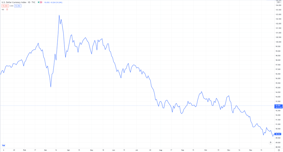 Bitcoin and Reserve Currencies: U.S. Dollar Currency Index Chart