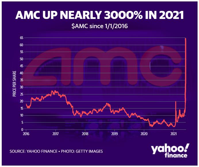 Meme Stock: AMC Up 3000% Graph