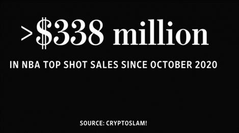 NFT Marketplace: 338 Million in Top Shot Sales Since Oct 2020