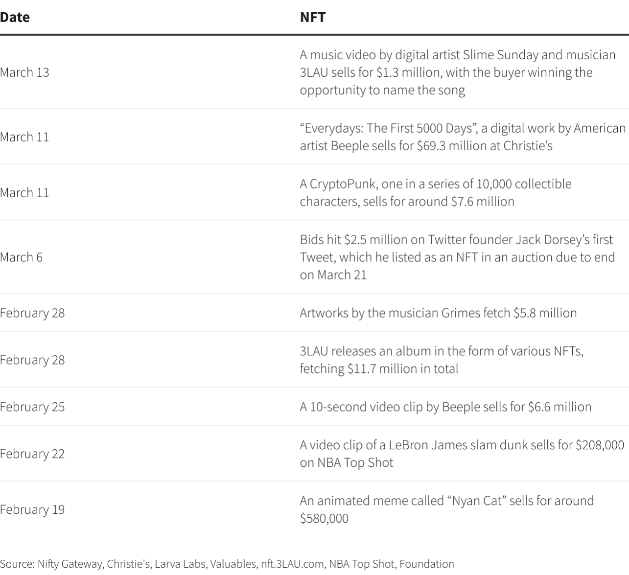Recent High-Profile Sales in the NFT Marketplace in 2021