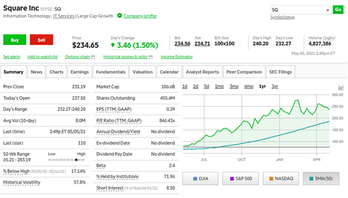 Investing in Fintech: Square Inc. Stock Chart