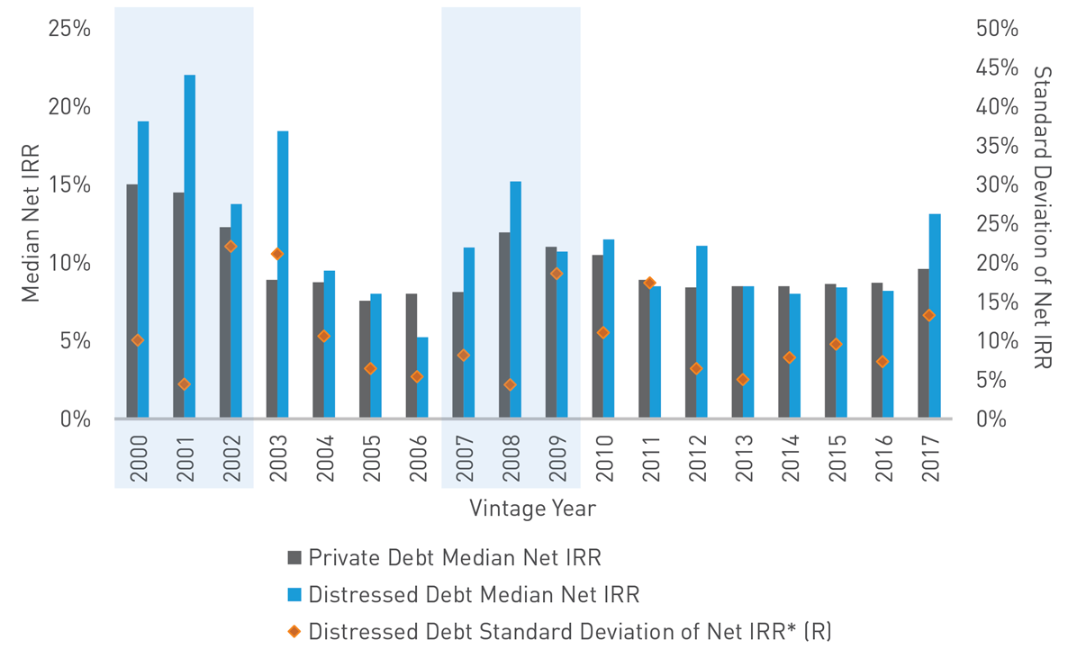 Invesing in Distressed Debt: Net IRR and Standard Deviation Graph