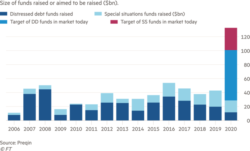 Investing in Distressed Debt: Size of Funds Raised or Aimed to be Raised Graph