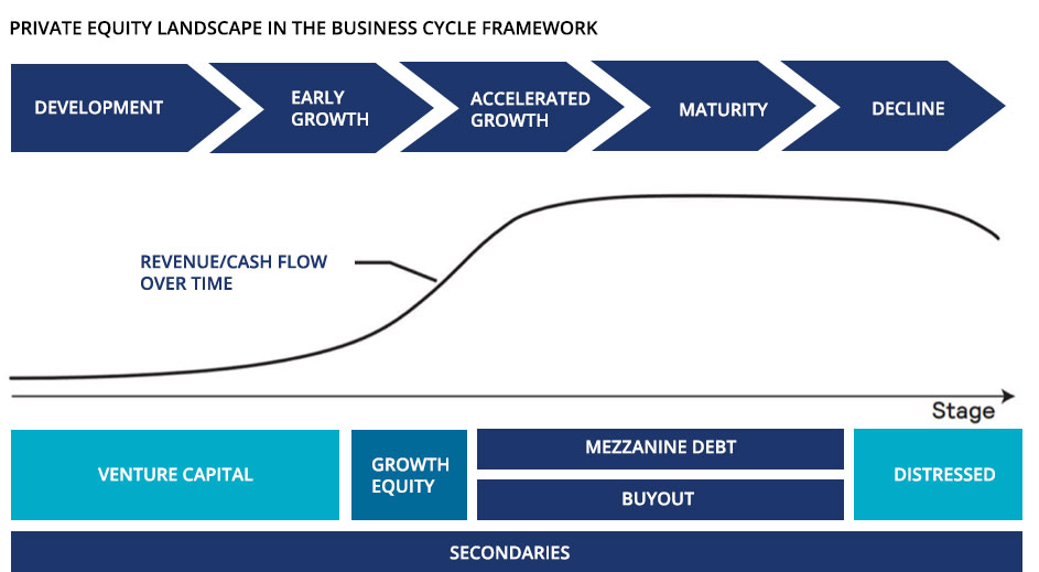 Private Equity Platform In A Business Cycle Framework Graph