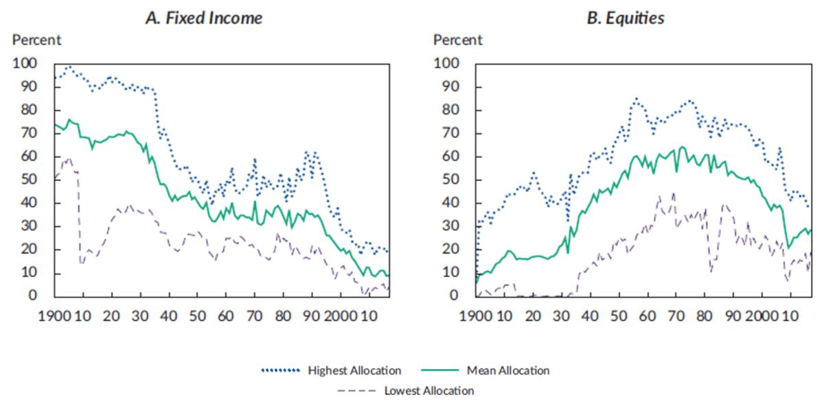 Traditional 60/40 Portfolio: Endowment Asset Allocations of Fixed Income and Equities Graph