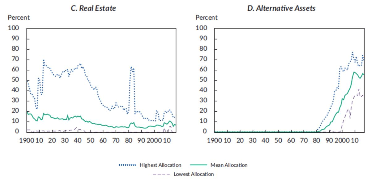 Traditional 60/40 Portfolio: Endowment Asset Allocations of Real Estate and Alternativ Assets Graph