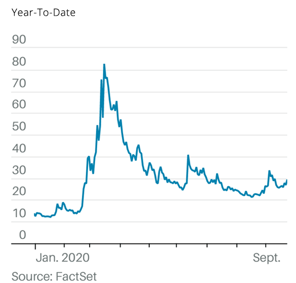 Hedge Fund Strategies Reversion Graph