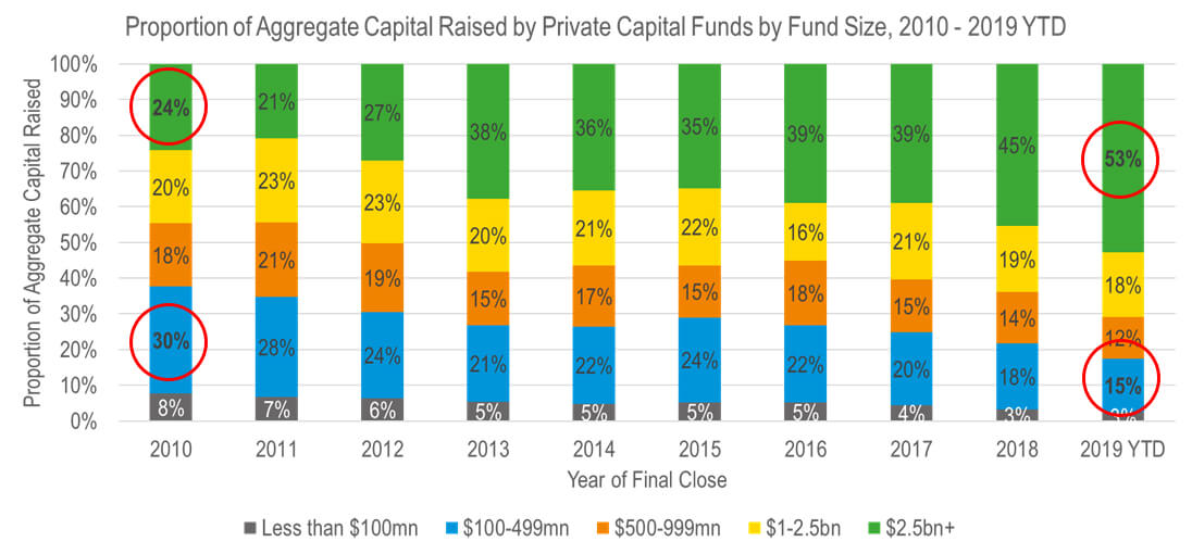 Private Equity Trends Graph Bar