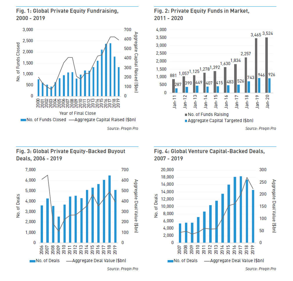 Private Equity Trends 1 Graph Line