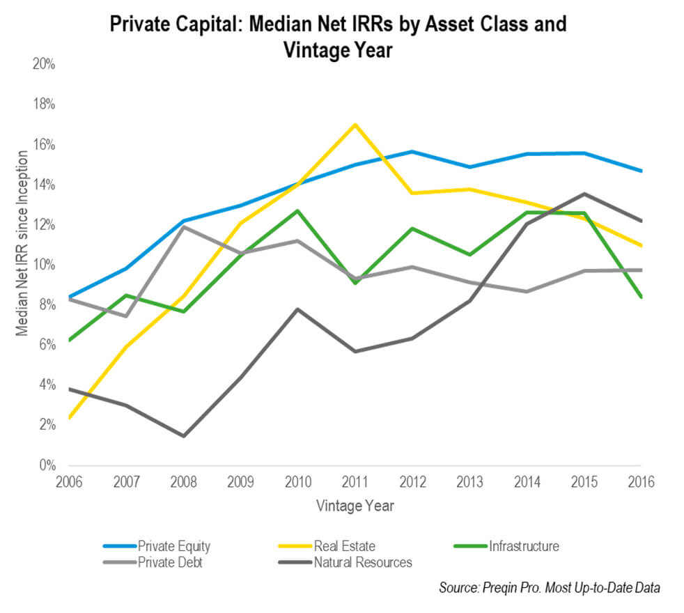Private Equity Trends 2 Graph Line
