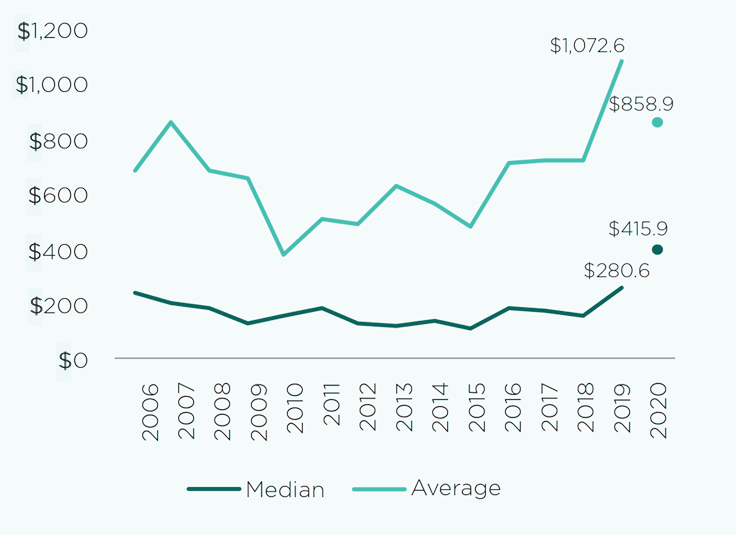 Private Equity Performance:  Graph 5