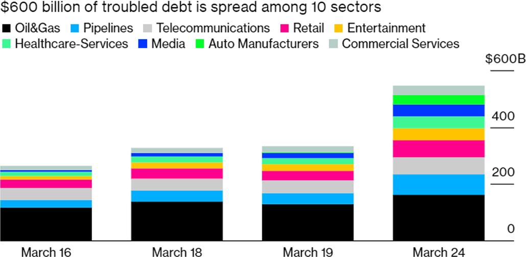 Debt Distress Volatility Chart