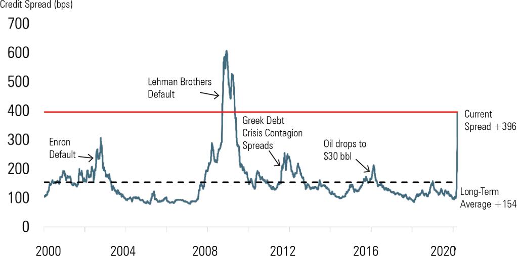 Distressed DebtCredit Spread Graph