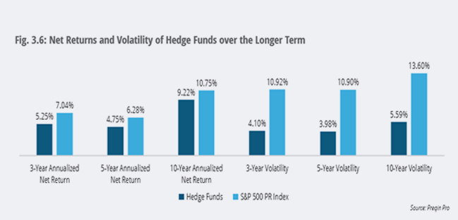Alternative Investment Strategies Graph Hedge Funds Value