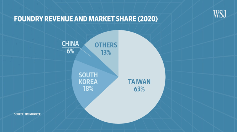 Global Chip Shortage and Investment Opportunities: Foundry Revenue And Market Share