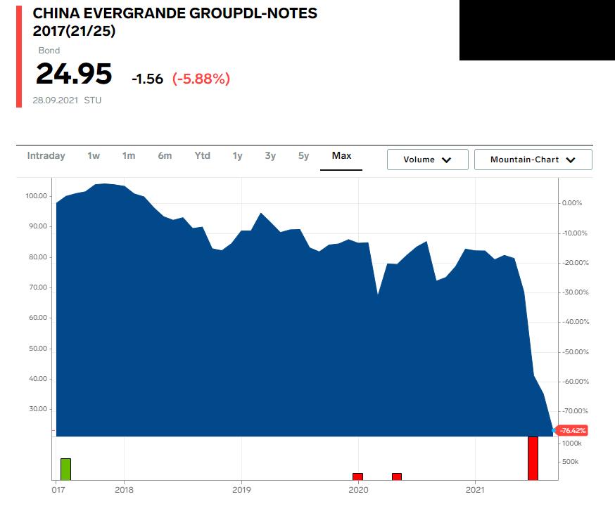 Hedge Fund Risk Management: China Evergrande Group Bond Prices