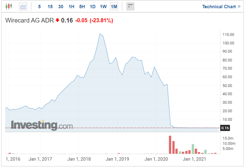 Long Short Equity: Wirecard Price Movement