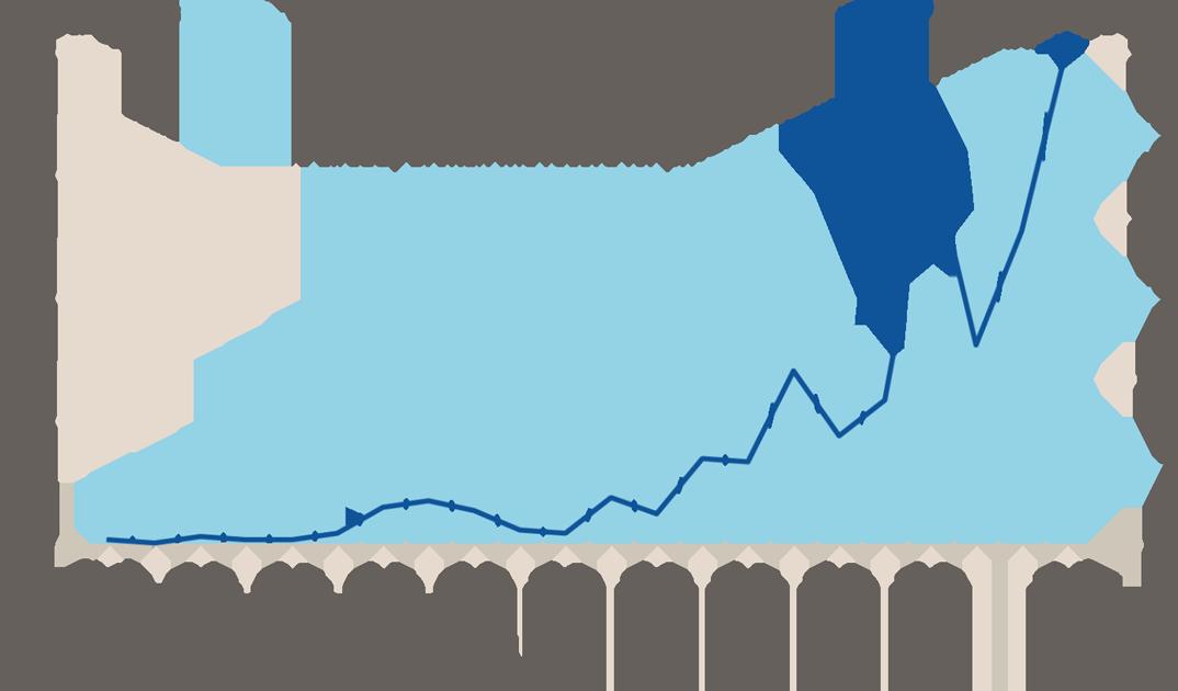 Pre-IPO Investing: HF Invest Private Markets