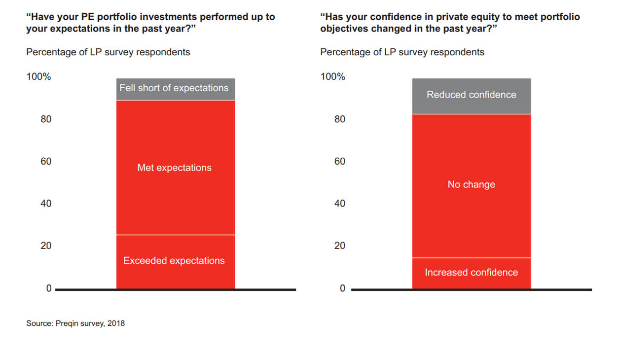 Private Equity Platform Investors Expectations Graph