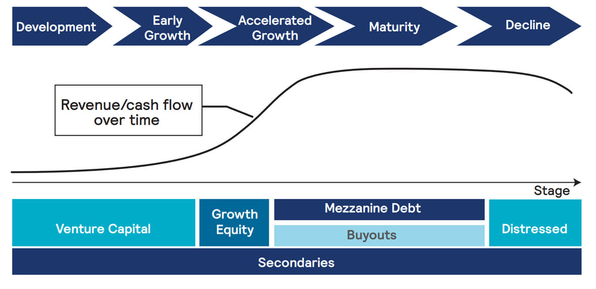Private Equity Platform Business Cycle Framework