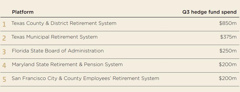 Top 5 Public Pension Funds Spend on Alternative Asset Allocation
