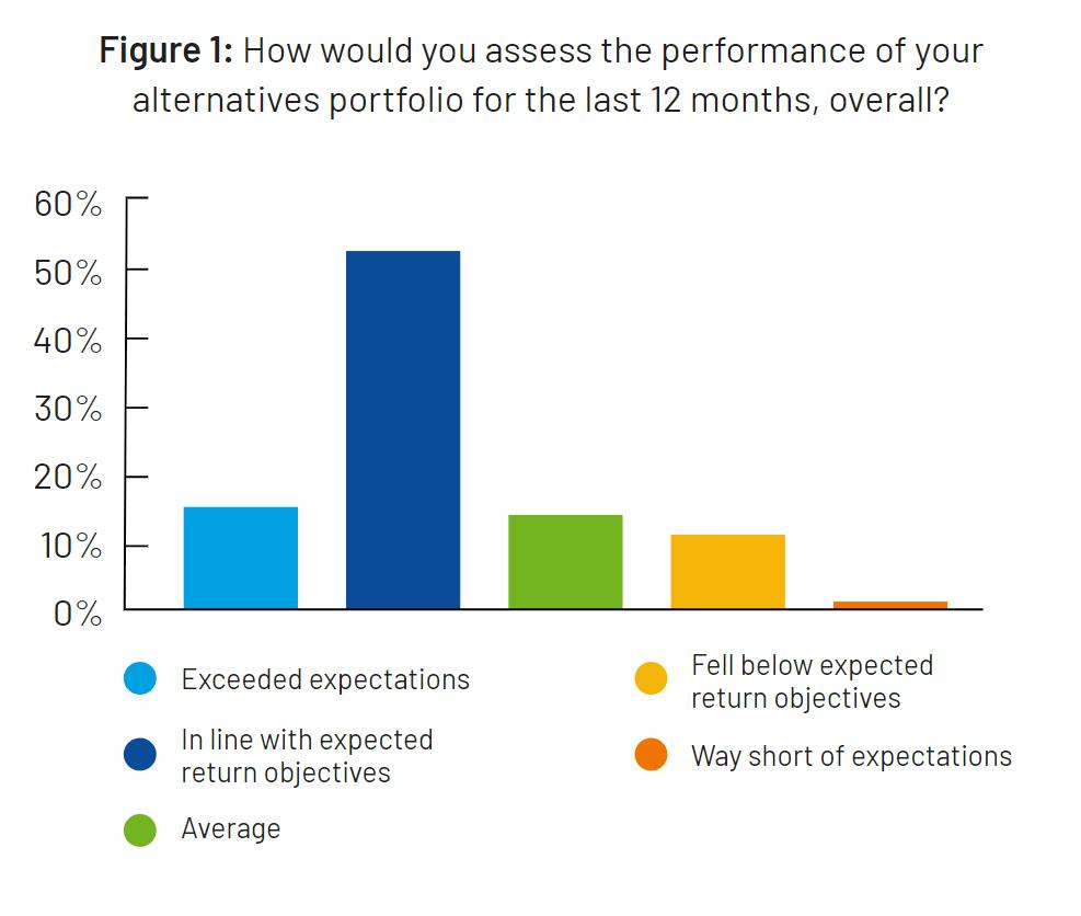 Performance assessment Graph of Alternative Asset Allocation