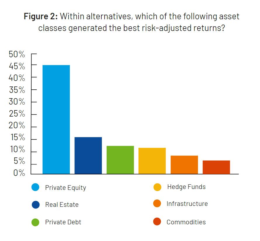 Alternative Asset Allocation Risk Adjusted Returns Graph
