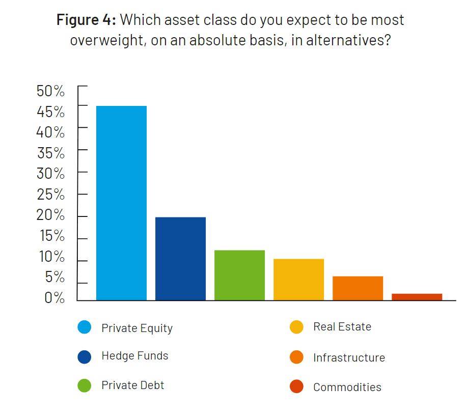 Alternative Asset Allocation Overweight Graph
