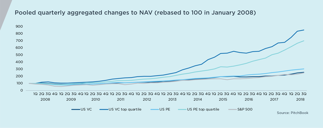 Private Markets Outperform Public Equities Graph - Pooled Quarterly Aggregate Changes to NAV (rebased to 100 in January 2020)