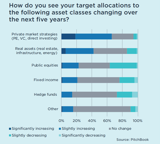 Private Markets Outperform Public Equities Graph - How do you see your target allocations to the following asset classes changing over the next five years?