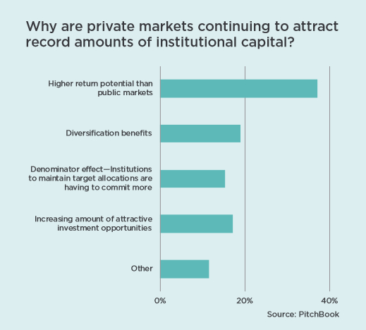 Private Markets Outperform Public Equities Graph - Why are private markets continuing to attract record amounts of institutional capital?
