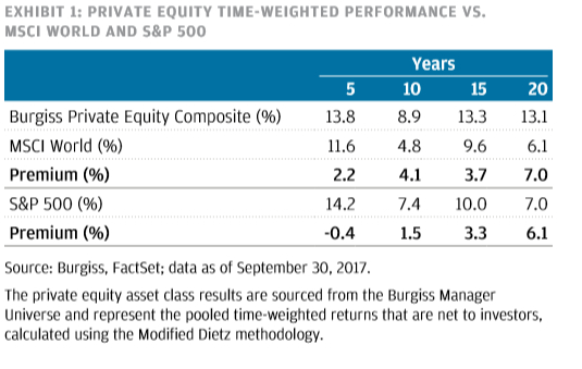 Private Markets Outperform Public Equities Graph - Exhibit 1: Private Equity Time-Weighted Performance VS. MSCI World and S&P 500