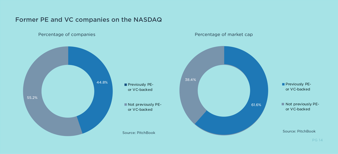 Private Markets Outperform Public Equities Graph - Former PE and VC Companies on the NASDAQ