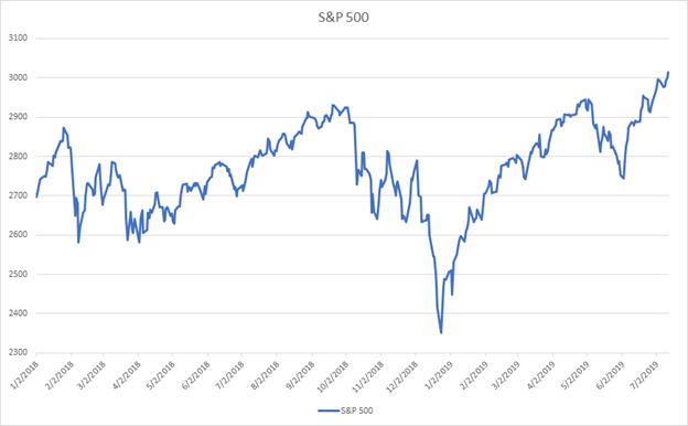Retirement Assets S&P 500 Graph