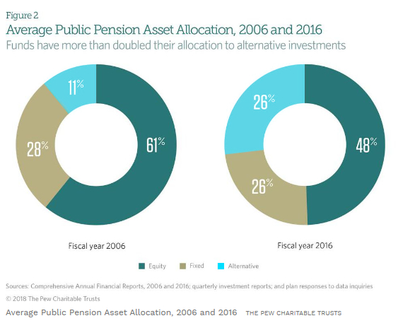 Retirement Assets Allocation 2006 and 2016 Graph