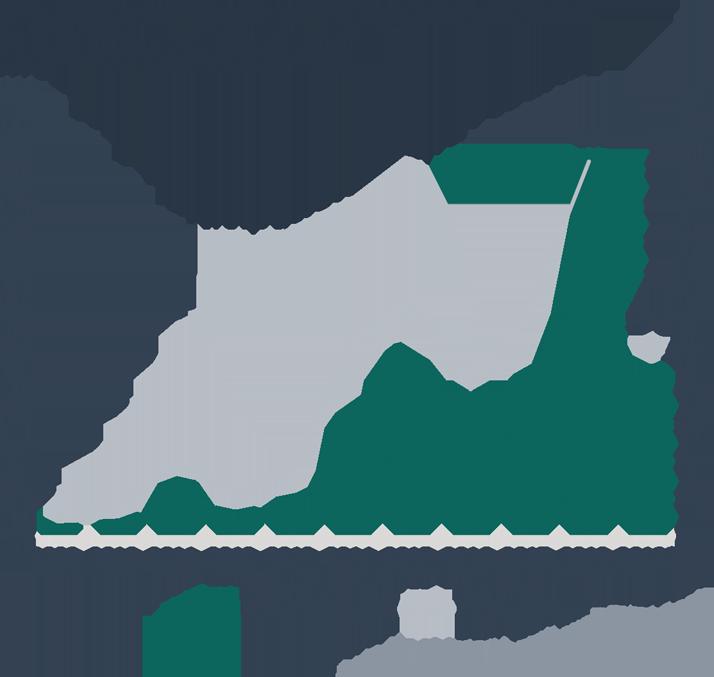 Negative Yield Environment: VC Unicorn Deal Activity