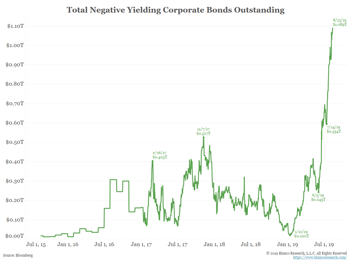 Negative Yield Environment: Corporate Bonds Activity