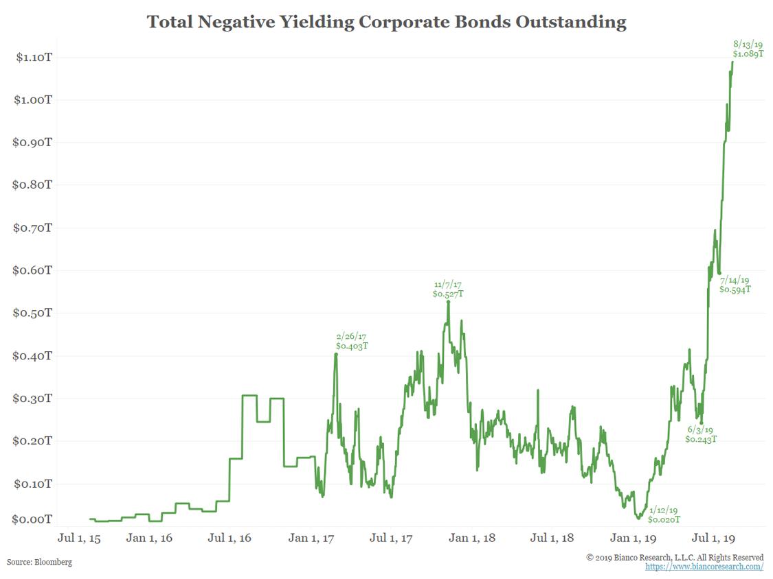 Negative Yield Environment: Corporate Bonds Activity