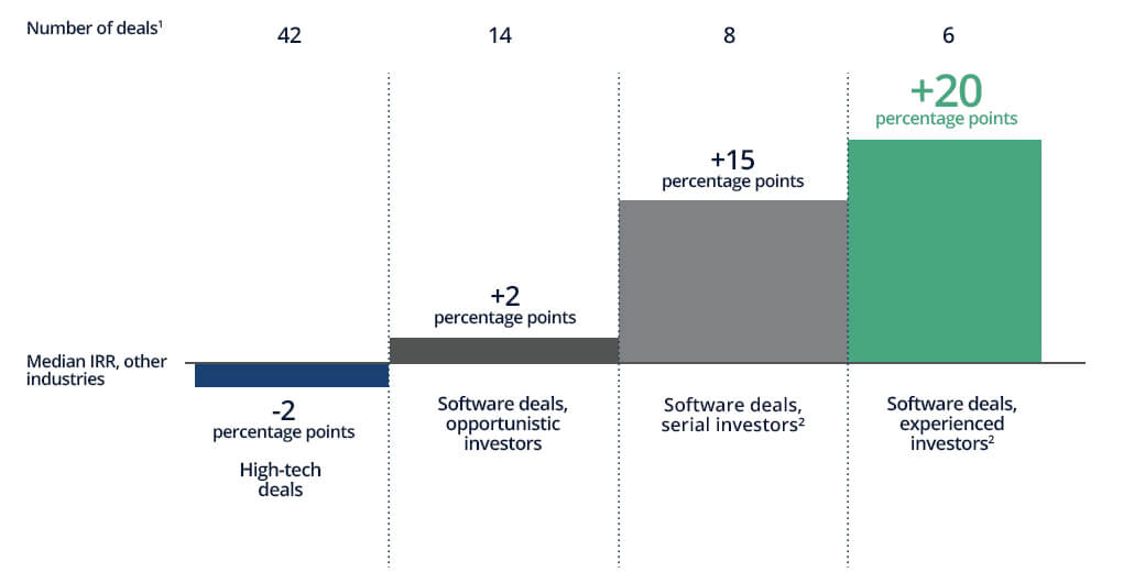 Number of Deals Involved With Investing In Technology and Software