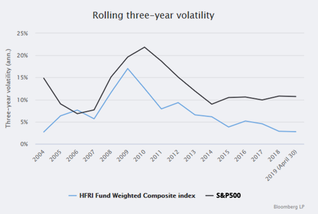 Alternative Investment Strategies Vs Rolling Three Year Volatility Chart